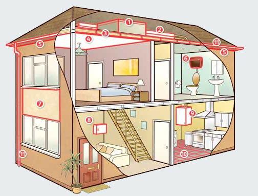 Asbestos in buildings